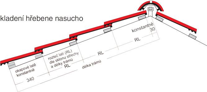 BESK betonové střešní krytiny - Technické parametry